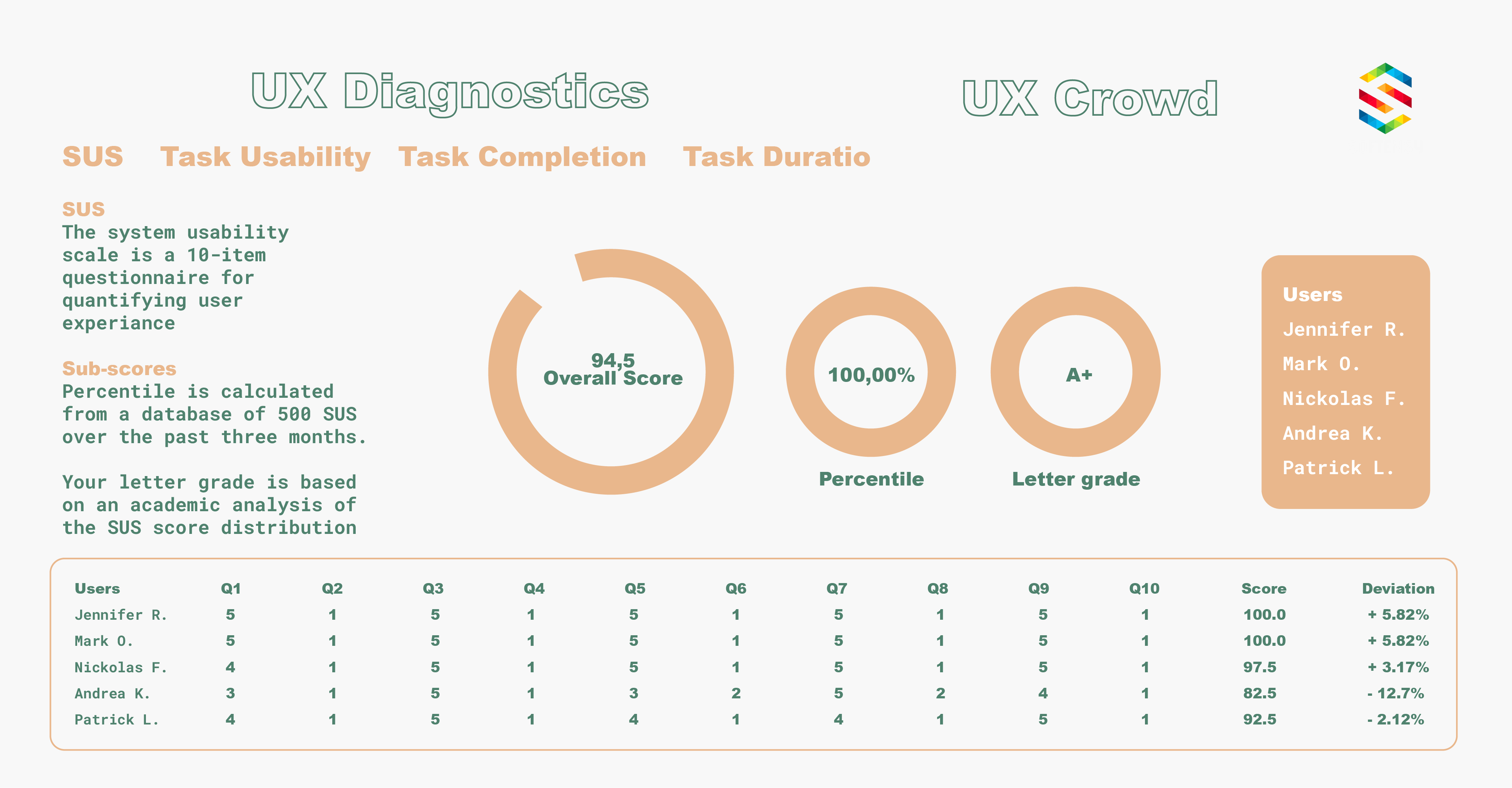 Measure UI/UX design with SUS approach