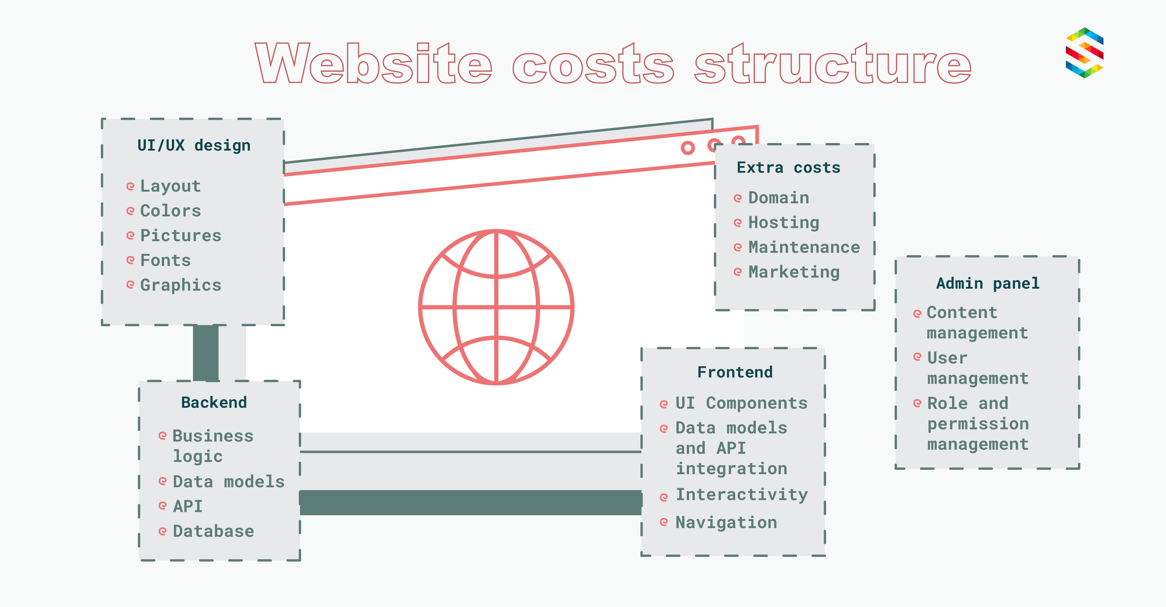 Website costs structure