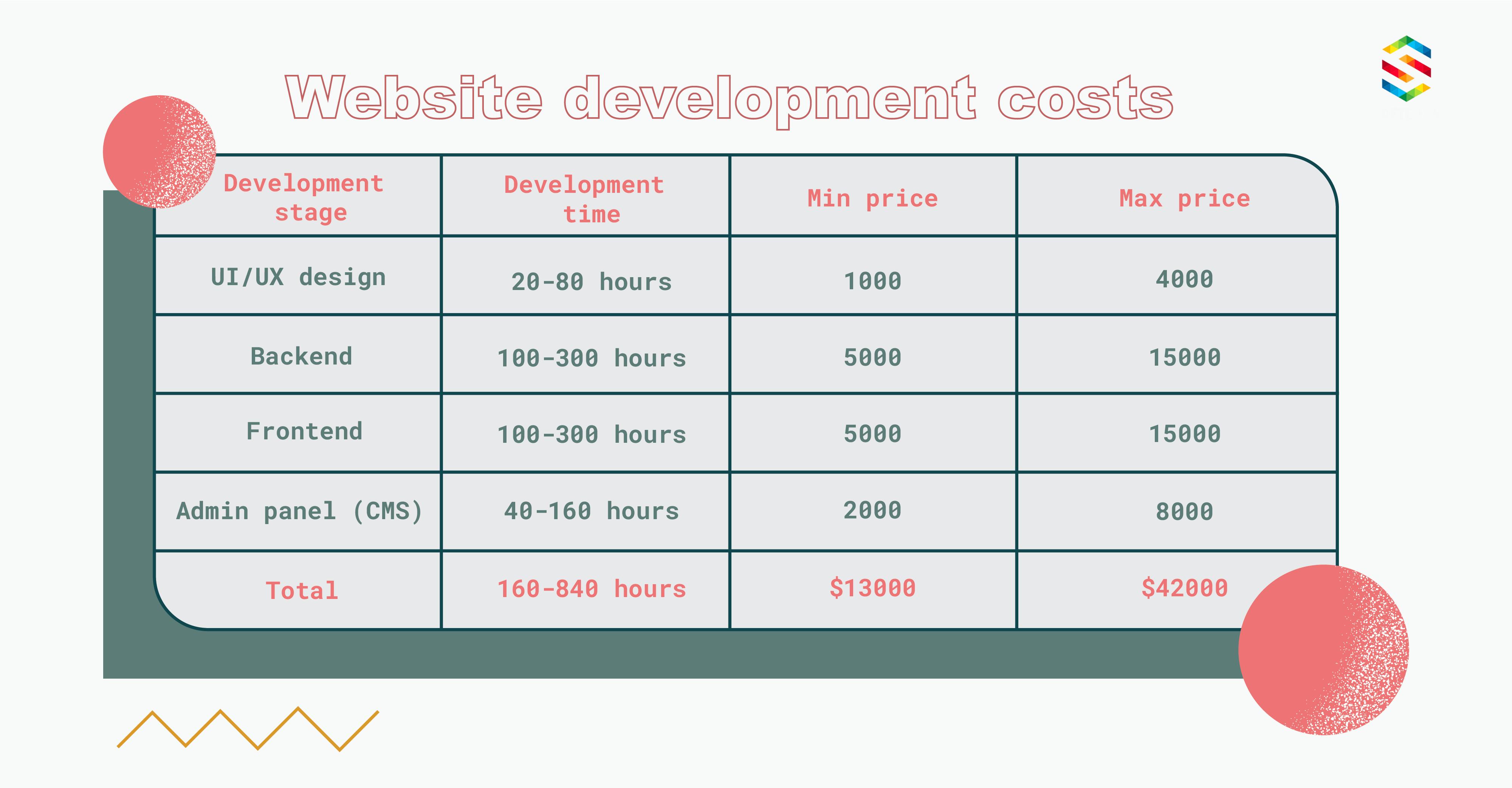 Total website costs